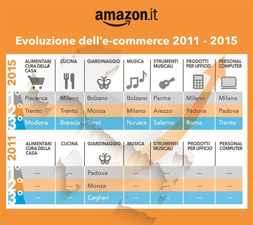 amazon-mappa-ecommerce-1